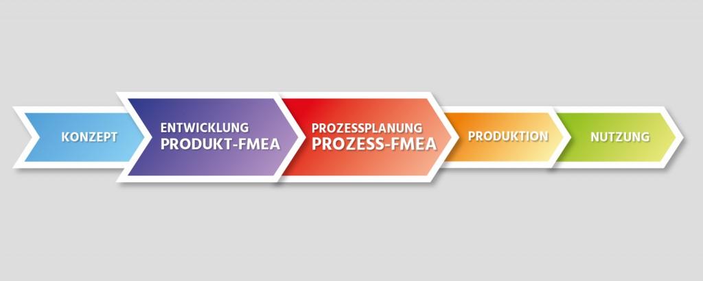 FMEA - Effiziente System- und Risikoanalyse