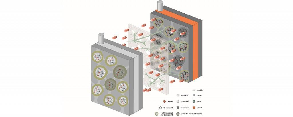 Simulation und Emulation von Lithium-Ionen Batterien