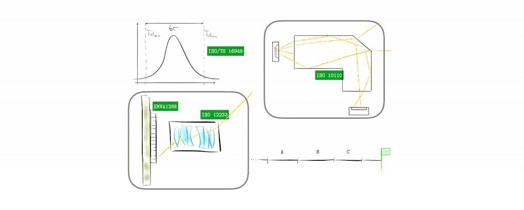 Optische Technologien in der Automobil-Industrie: Grundlagen Automobil-Prozesse