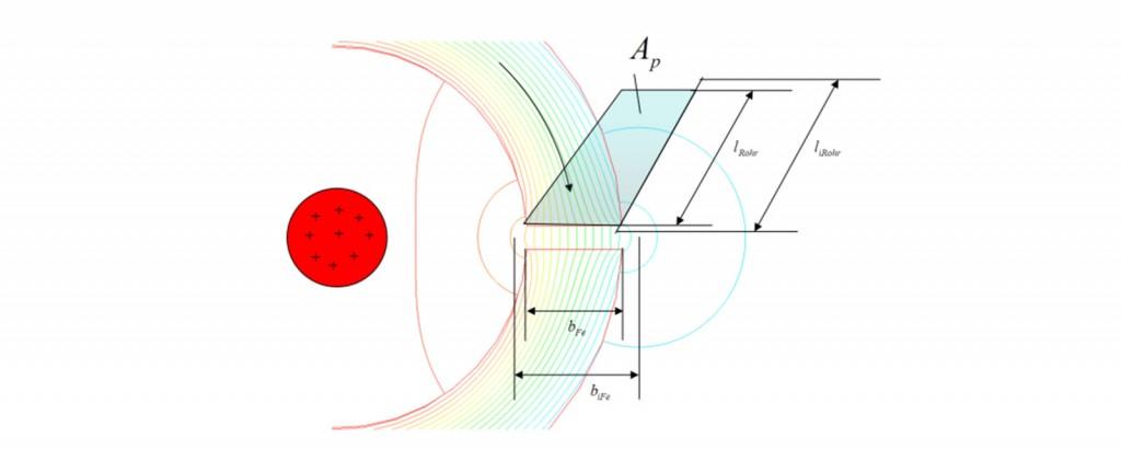 Elektromagnetische Kreise